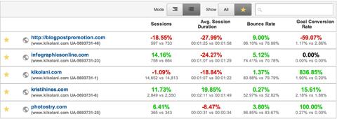 مقایسه اطلاعات اولیه میان وب سایت ها